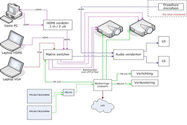 Besturingssystemen & Interfaces