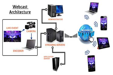 Webcasting & streaming